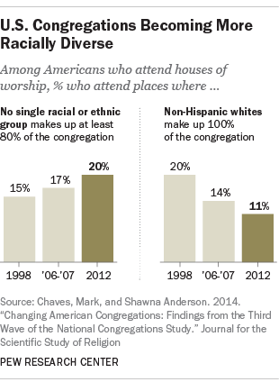 Many U.S. congregations are still racially segregated, but things are changing