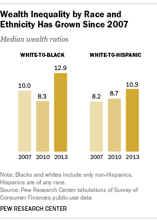 Wealth Gaps by Race