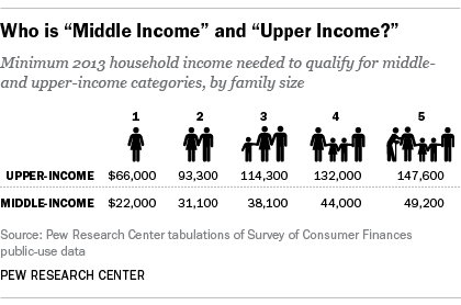 Middle Income and Upper Income Households