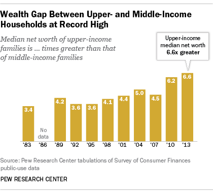 Wealth Gap Ratios