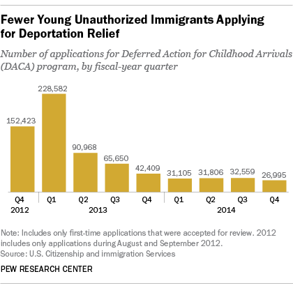 DACA unauthorized immigrants eligible to stay in US