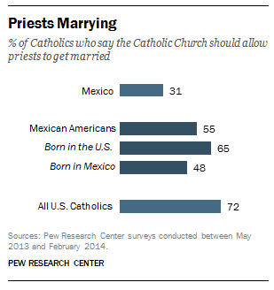 Views on Priests Marrying