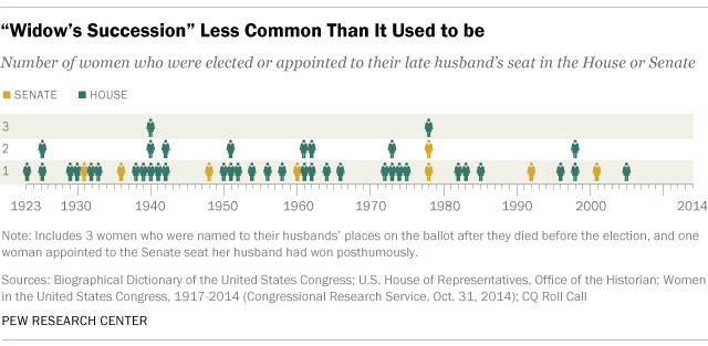 women in congress who took husband seat