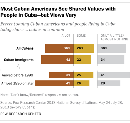 Most Cuban Americans see shared values with people in Cuba, but views vary