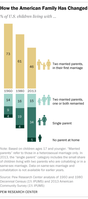 Heterosexual marriage statistics world