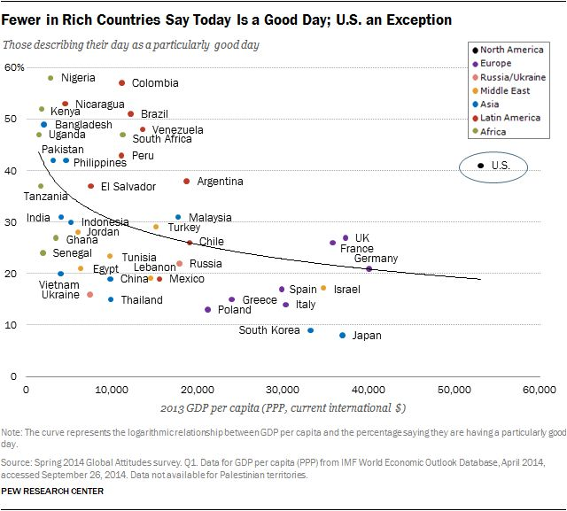 Fewer in rich countries say today is a good day; U.S. an exception