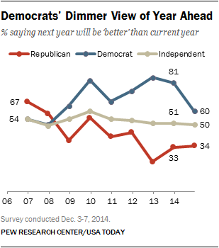 Americans, especially Democrats, less optimistic about 2015