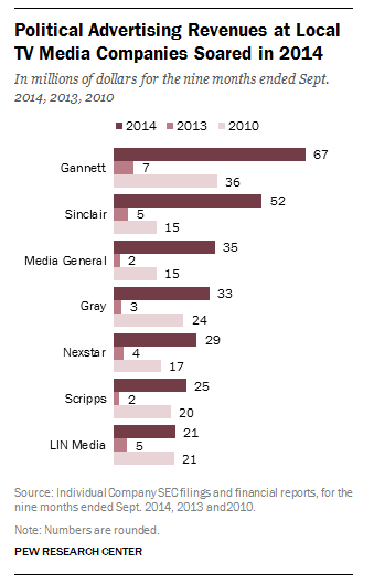 Political Advertising Revenues at Local TV Media Companies Soared in 2014