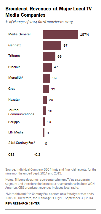 Broadcast Revenues at Major Local TV Media Companies
