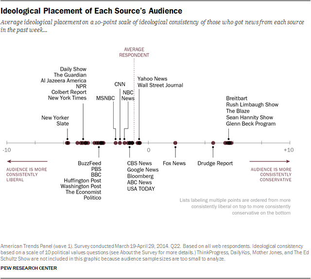 Ideological profile of audiences for media outlets
