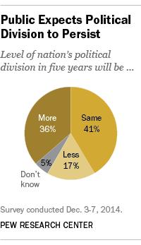 Polarized Politics, American Public