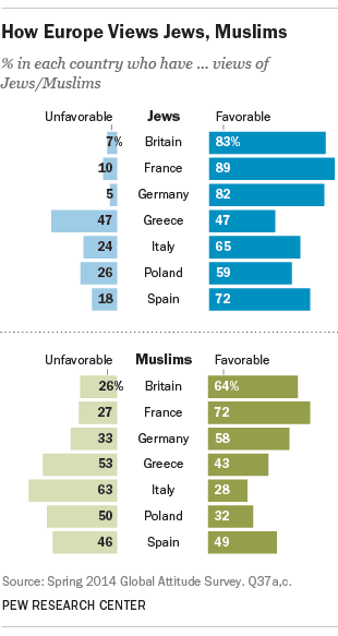 Europe France views of Muslims, Jews