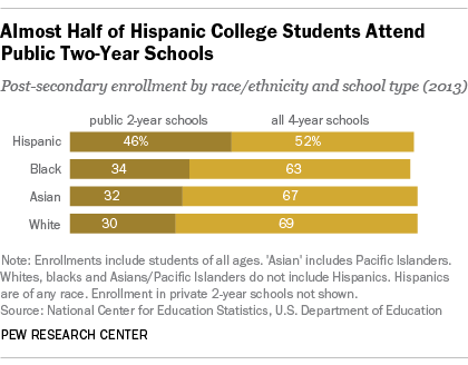 Hispanics, College Enrollment