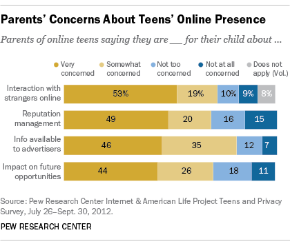Teens' Online Privacy