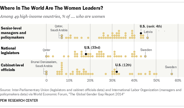 Despite progress, U.S. still lags many nations in women leadership ...