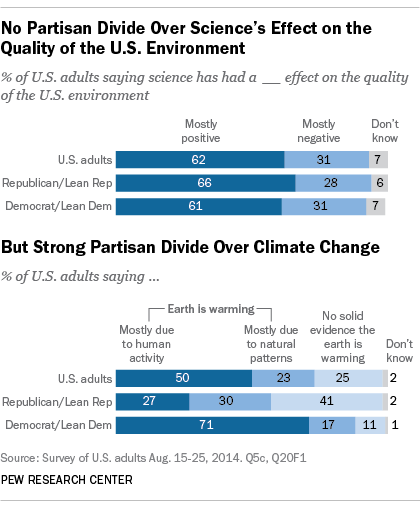 Views on Climate Change