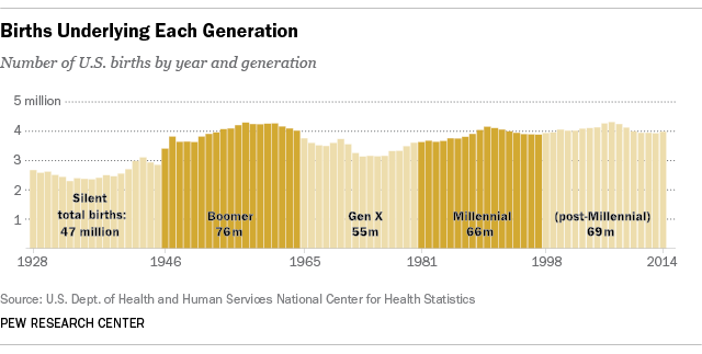 http://assets.pewresearch.org/wp-content/uploads/sites/12/2015/01/FT_16_04.25_generationsBirths.png