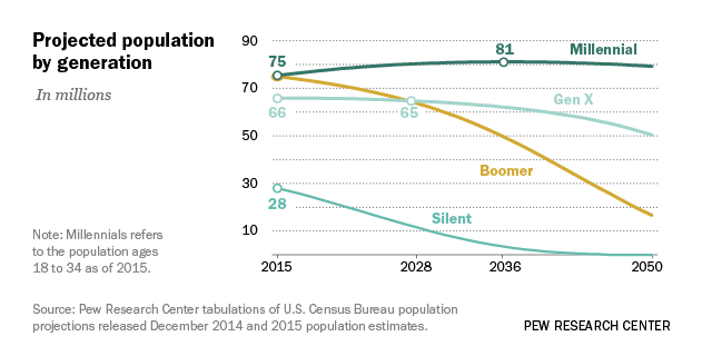 Millennials overtake Baby Boomers as America's largest ...