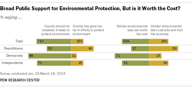Broad public support for environmental protection, but is it worth the price?