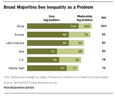 Broad Majorities See Inequality as a Problem