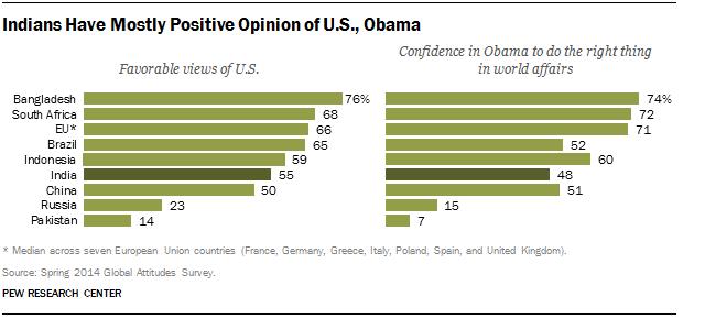 India, U.S., Public Opinion