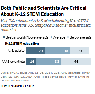 Views on STEM Education