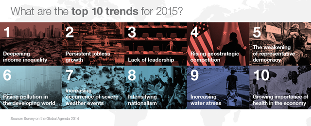 Top ten trends for 2014 according to World Economic Forum survey.