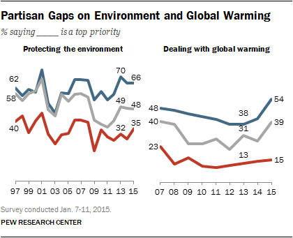 Partisan gaps on environment and global warming