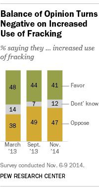 Support for use of fracking declines.