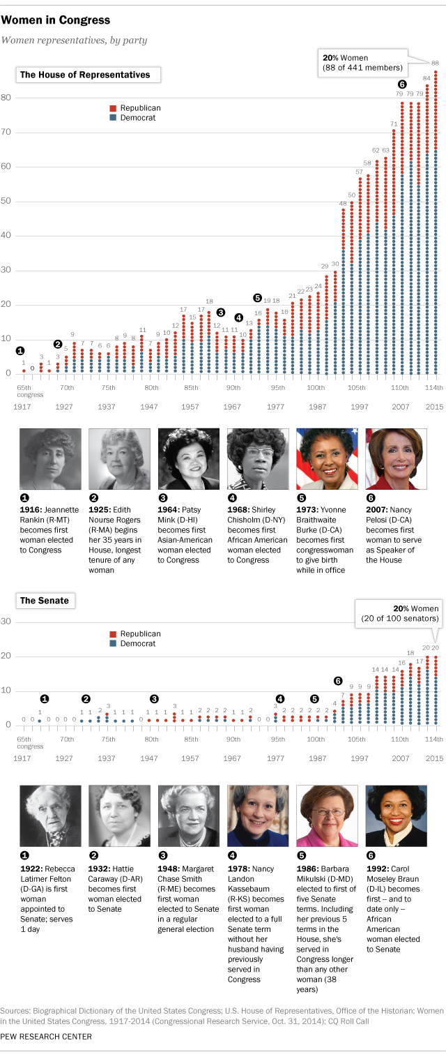 WomenInCongress