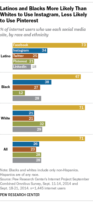 Latinos', Blacks' Use of Social Media