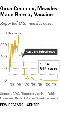 Measles Cases fall with vaccine