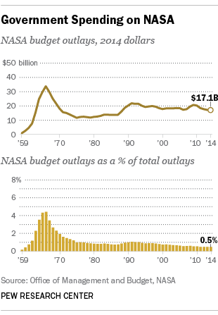 Space Station Budget