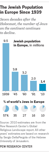 Europes Jewish population  Pew Research Center