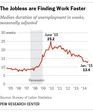time spent out of a job is shrinking