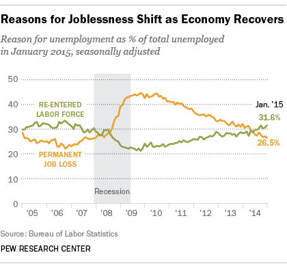 reasons for us unemployment us workers