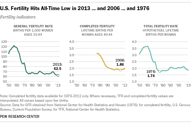 U.S. Fertility Rates Hit Record Low in 2013 ... and 2006 ... and 1976