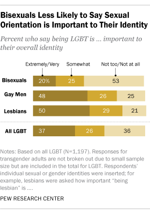 Percentage of lesbians and bisexual women