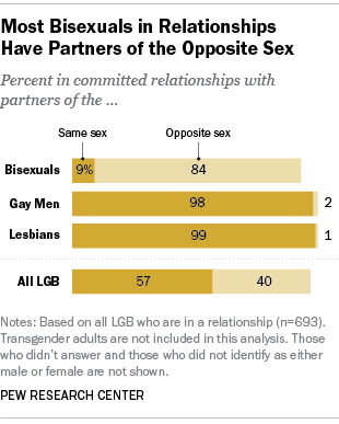 Most Bisexuals in Relationships Have Partners of the Opposite Sex