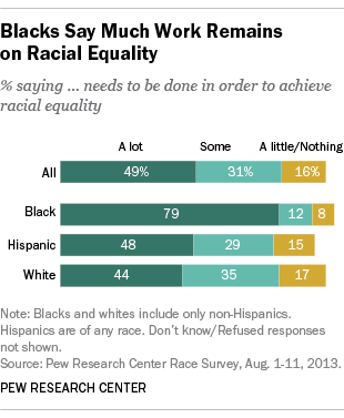 Blacks Say Much Work Remains on Racial Equity