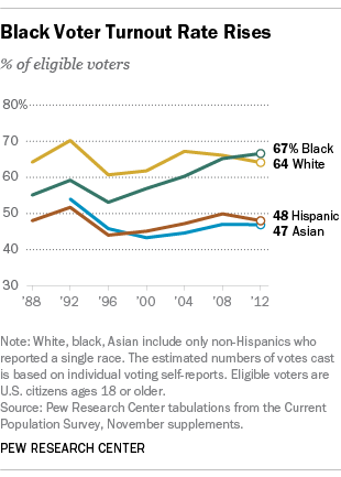 Black Voter Turnout Rate Rises
