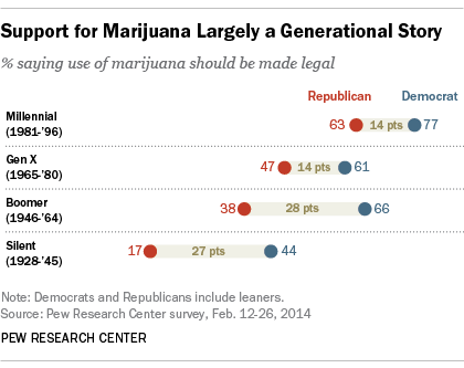 Support for Marijuana Largely a Generational Story