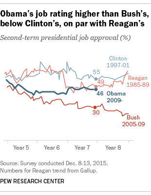 Obama's job rating higher than Bush's, below Clinton's, on par with Reagan's at similar points of presidency