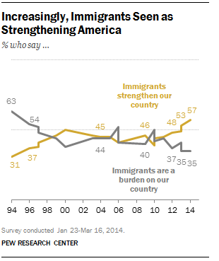 Immigrants Strengthening Our Country