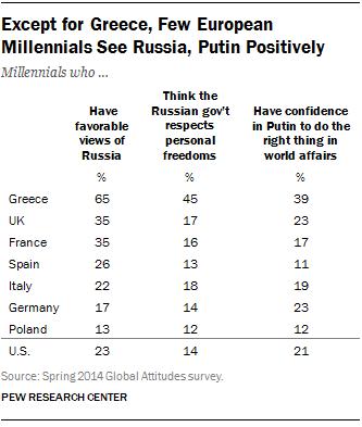 EU Millennials Views of Russia