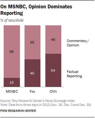 On MSNBC, Opinion Dominates Reporting