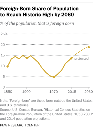 Foreign-Born Share of Population to Reach Historic High by 2060