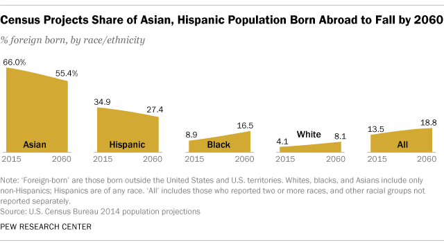 Asian and latino immigrants