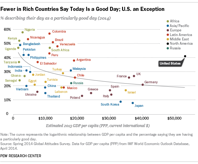 how do americans stand out from the rest of the world pew  americans are having a good day