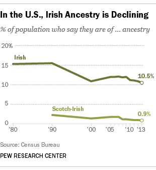 In the U.S., Irish ancestry is declining
